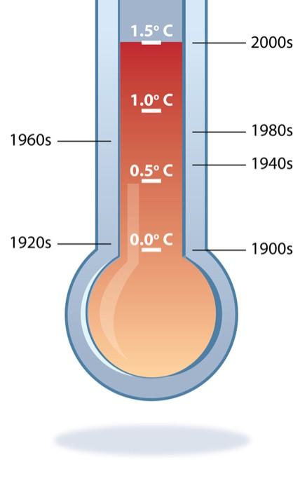 Temperature on Spring Health Bulletin Boards